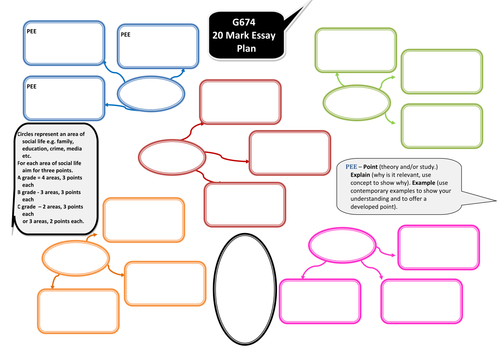 OCR Sociology G674 20 Mark Essay Plan