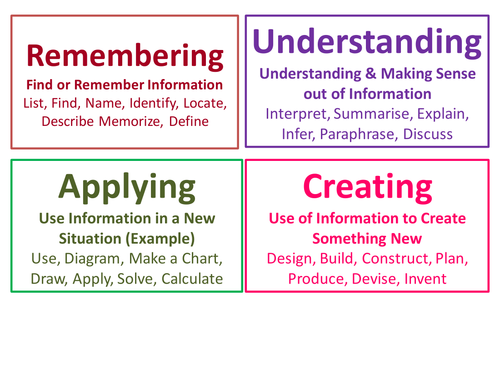 Blooms taxonomy cards