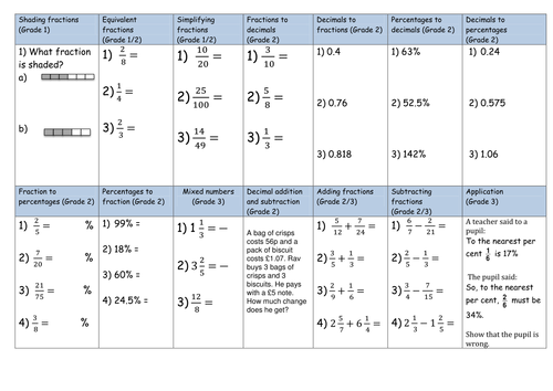 Lattice Method Worksheet by Carolinevhart Teaching Resources Tes – Lattice Method of Multiplication Worksheets