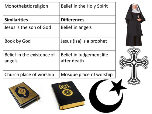 Year 5 / 6 Religious Education Islam and Christianity Comparision