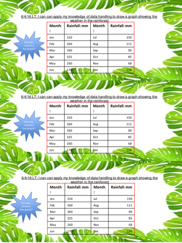 Bar and Line graph worksheet for amounts of Rain in the Rainforest ...