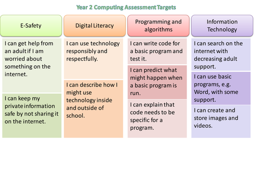 Computing / ICT Assessment Targets Y1 and Y2 (2014 Curriculum)