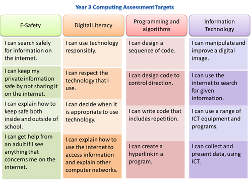 Computing / ICT Assessment Targets Y3 and Y4 (2014 Curriculum)