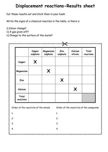 Displacement reactions (Experiment worksheet) by WonderCaliban ...