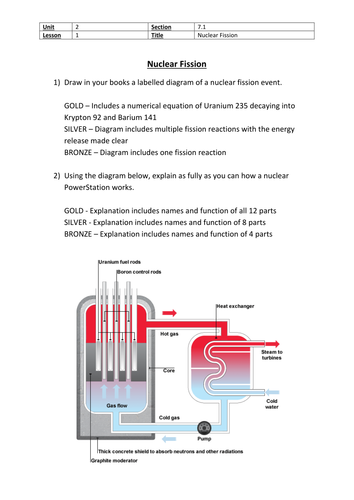 Nuclear fission lesson plan with powerpoint video and nuclear fission lesson plan with powerpoint video and differentiated worksheet by uglygreenbug teaching resources tes ccuart Images