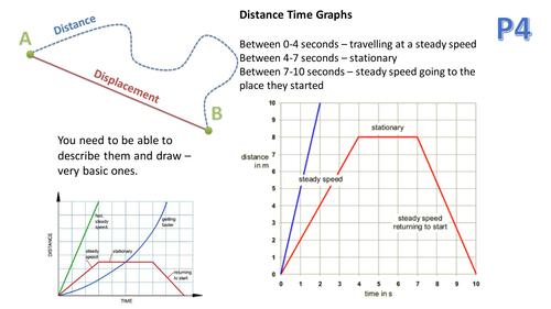 OCR Twenty First Century Additional Physics P4P5P6