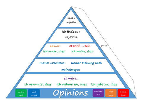 German Pyramid - Opinions, Time Phrases, Higher Order Phrases and Connectives.
