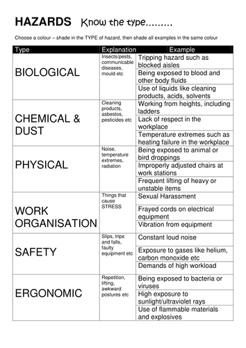 Worksheet Health And Safety Activities health and safety resource activities by slowsnail7 teaching resources tes