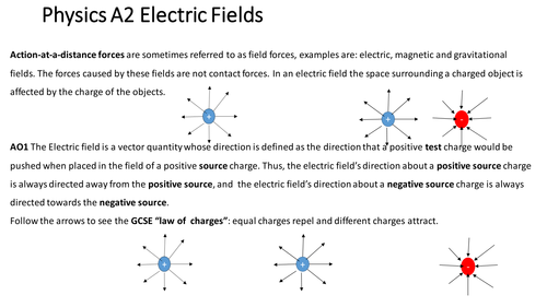 Physics of electric fields; an introduction