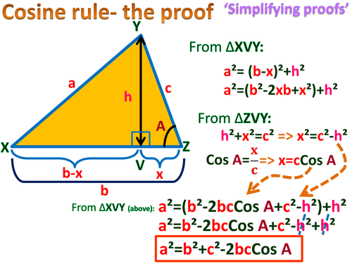 Cosine rule, proof. Poster and presentation. (Simplifying proofs series)