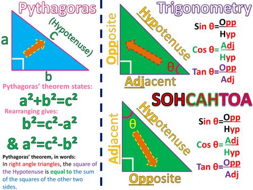 (Formula) Pythagoras,Trigonometry basic & higher posters