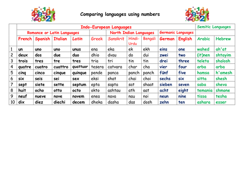 Comparing languages using numbers 1 - 10