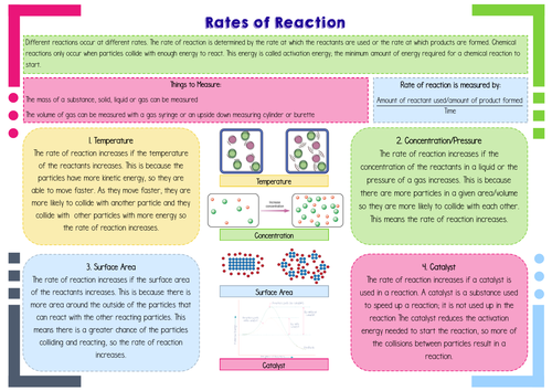 GCSE Rates of Reaction
