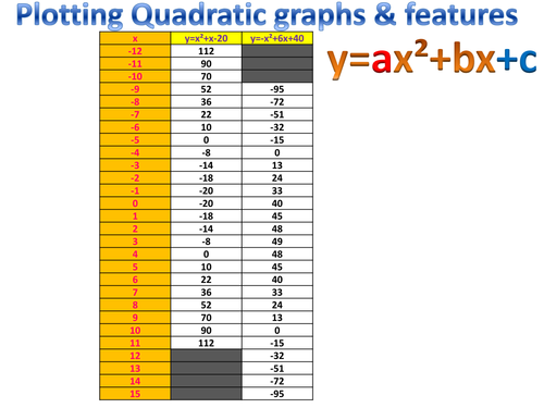 (Graphs) Quadratic graphs & features