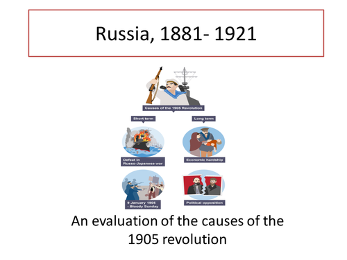 Higher History- Russia- Causes of the 1905 revolution
