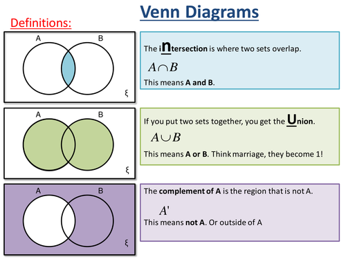 2 Set Venn Diagrams Ks4 By Mlockwood81 Teaching Resources Tes