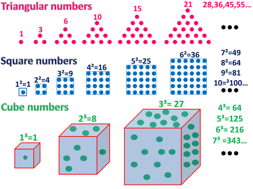 Triangular, Square and Cube numbers & quadratic sequence posters