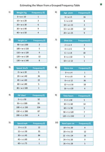 Mean Median Mode Range Frequency Table Worksheet Tes Proga Info