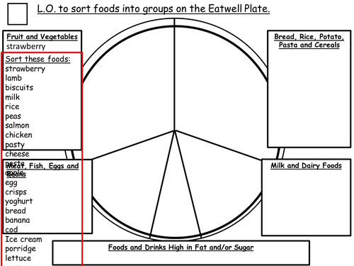 Sort foods onto EATWELL PLATE