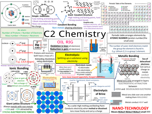 C2 AQA GCSE COMPLETE REVISION POSTERS