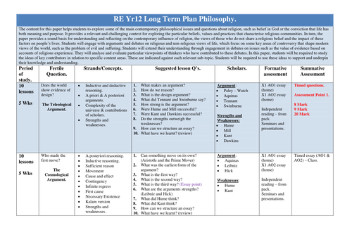 Yr12 NEW AS LEVEL Long term Plan. Philosophy and Islam