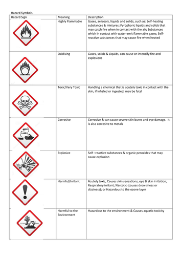 New Hazard Symbols Card Sort By Connielisayoung1 Teaching