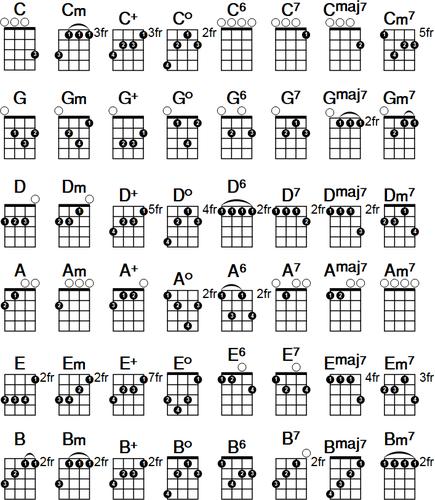 Ukulele Chord Chart By Pestones Teaching Resources Tes