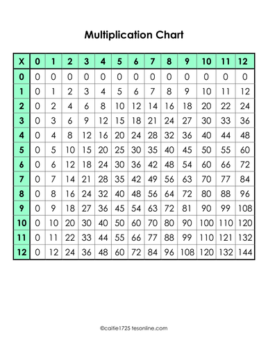 English maths and sen resources teaching resources tes for Multiplication table of 85