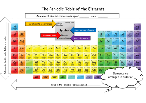 KS3 Periodic Table Introduction by tgbchemistry Teaching – Introduction to the Periodic Table Worksheet