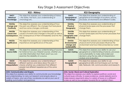 Humanities (Geography & History) Assessment Objectives for Grades 1-9 at KS3