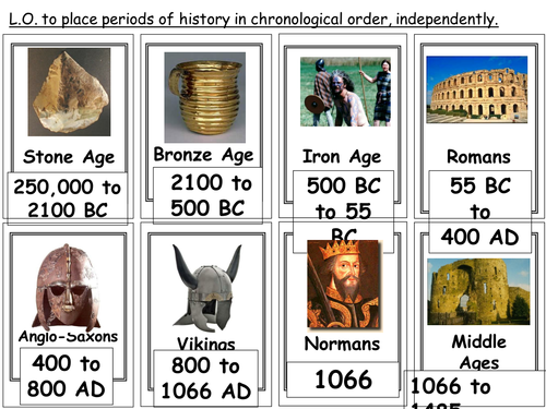 Chronology of British history