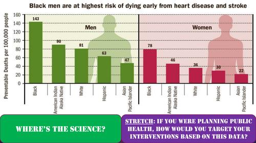 Heart Disease (and effect of 'aspirin' practical) - A Level (#ReadyToGo)