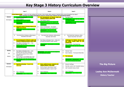 Key Stage 3 History Overview Documentation