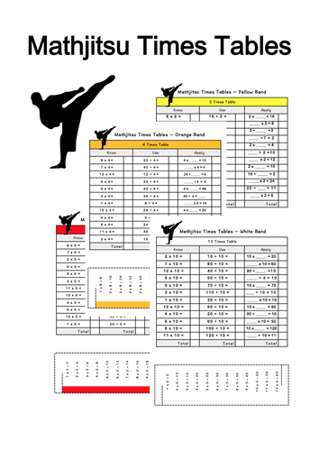 Mathjitsu Times Tables Using the Shanghai Method