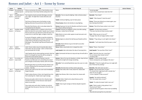 Romeo and Juliet - Act 1 - Scene by scene summary