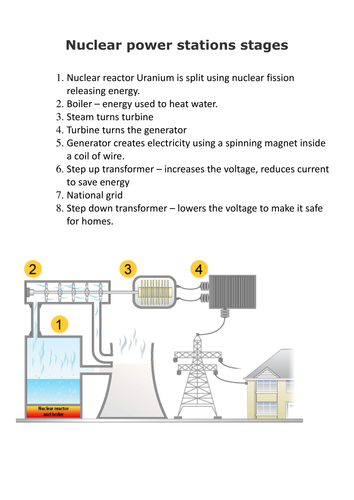 New Gcse Physics : Energy unit : Nuclear power stations