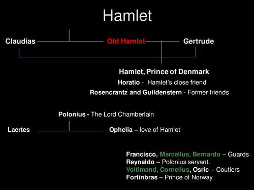 Hamlet Unit of Work - Drama