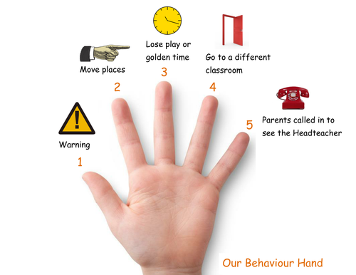 Behaviour Hand (Behaviour Strategy)