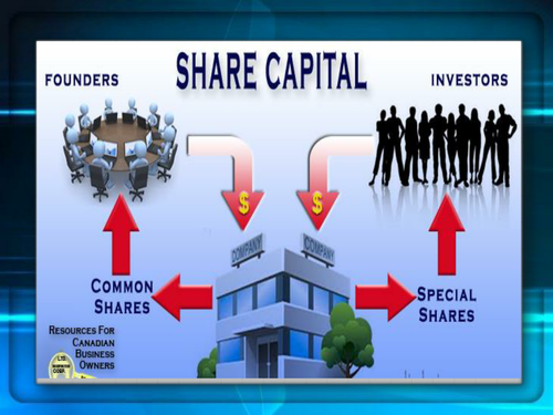 Powerpoint Presenation-Accounting for Share Capital