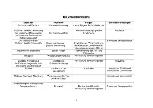 Die Umwelt: Probleme und Lösungen