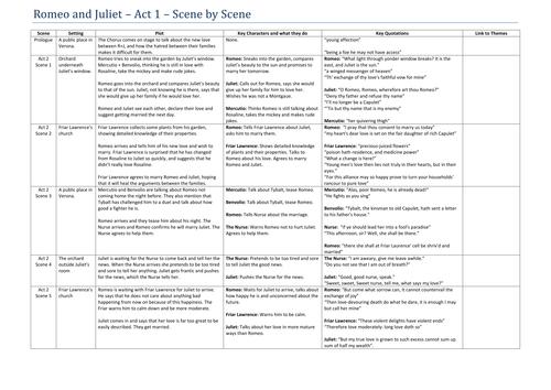 Romeo and Juliet Act 2 Scene by Scene summary