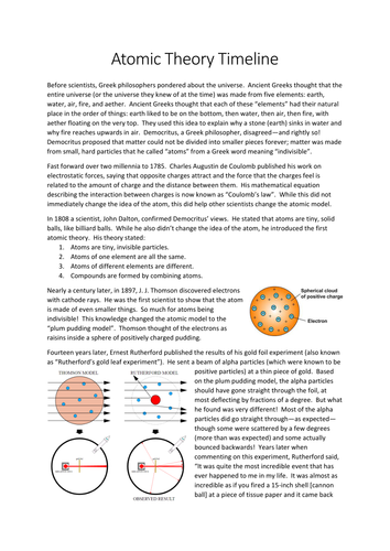 Atomic Theory Timeline By Mwrigh58 Teaching Resources Tes