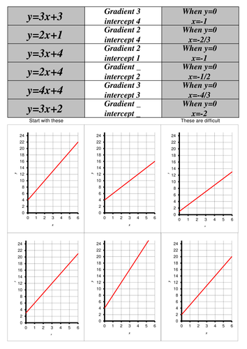 Linear Graphs, gradients and intercepts (matching activity)