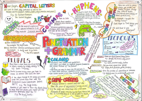Spag Revision Poster By Sarelibar Teaching Resources
