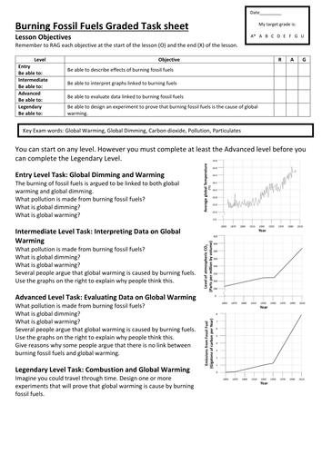 Graded Task sheet on Burning Fossil Fuels