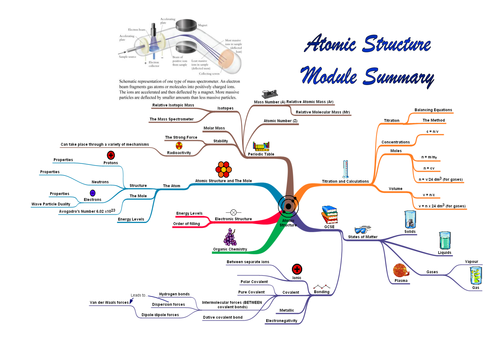 Atomic Structure Summary A3 Posters and Mind Map