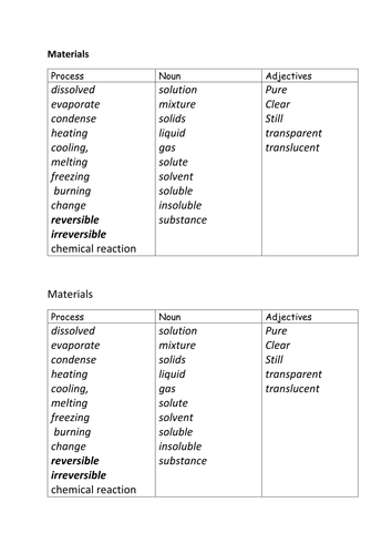Year 6 Science NEW CURRICULUM Materials KS2 Key Vocabulary Sheet to support writing