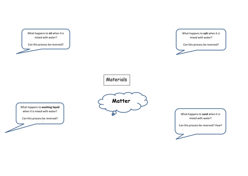 Materials Year 6 Pupil Assessment Concept Map Activity  Science KS2
