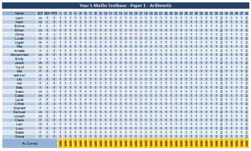 Detailed Question level breakdown and analysis of Year 5 Maths Testbase Test