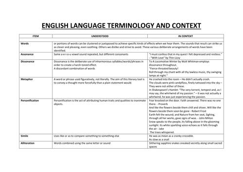 ENGLISH LANGUAGE - TERMINOLOGY AND CONTEXT